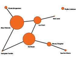 Network Graph showing total posts